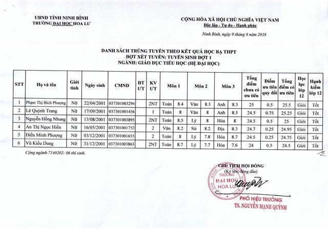 Danh sách trúng tuyển theo kết quả học bạ THPT quốc gia đợt 1 năm 2019