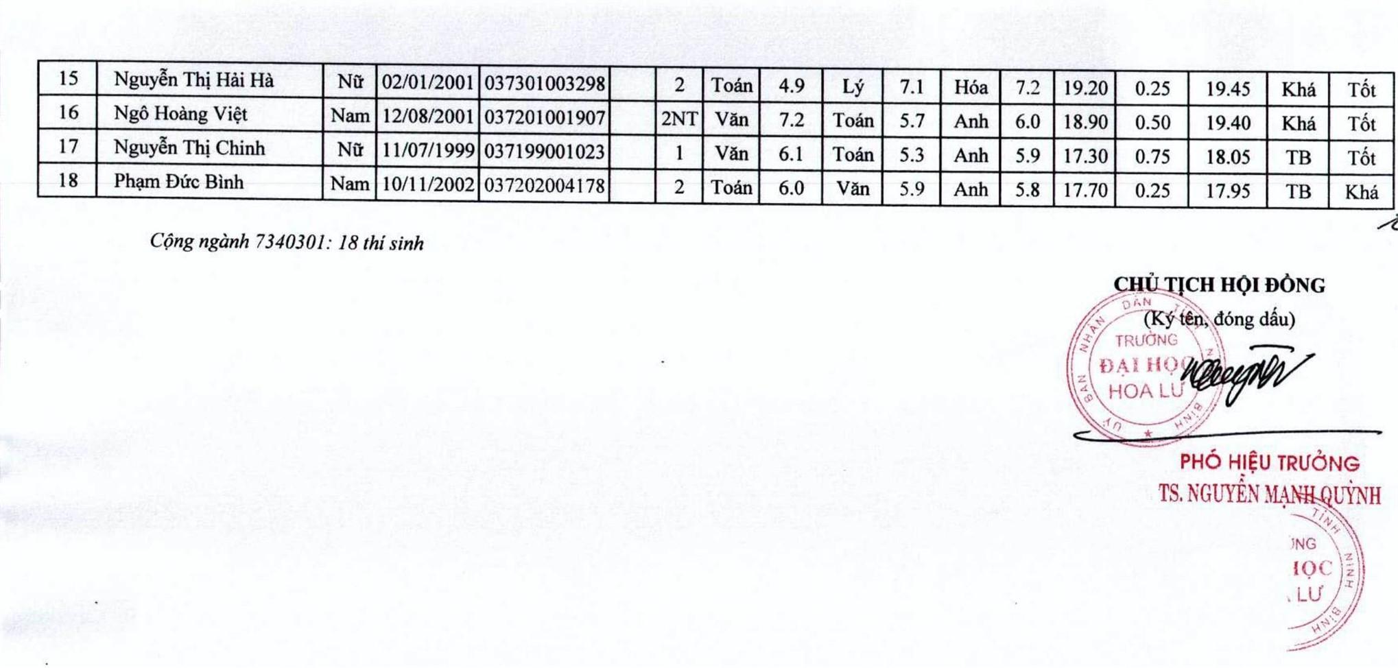 Danh sách trúng tuyển theo kết quả học bạ 2020