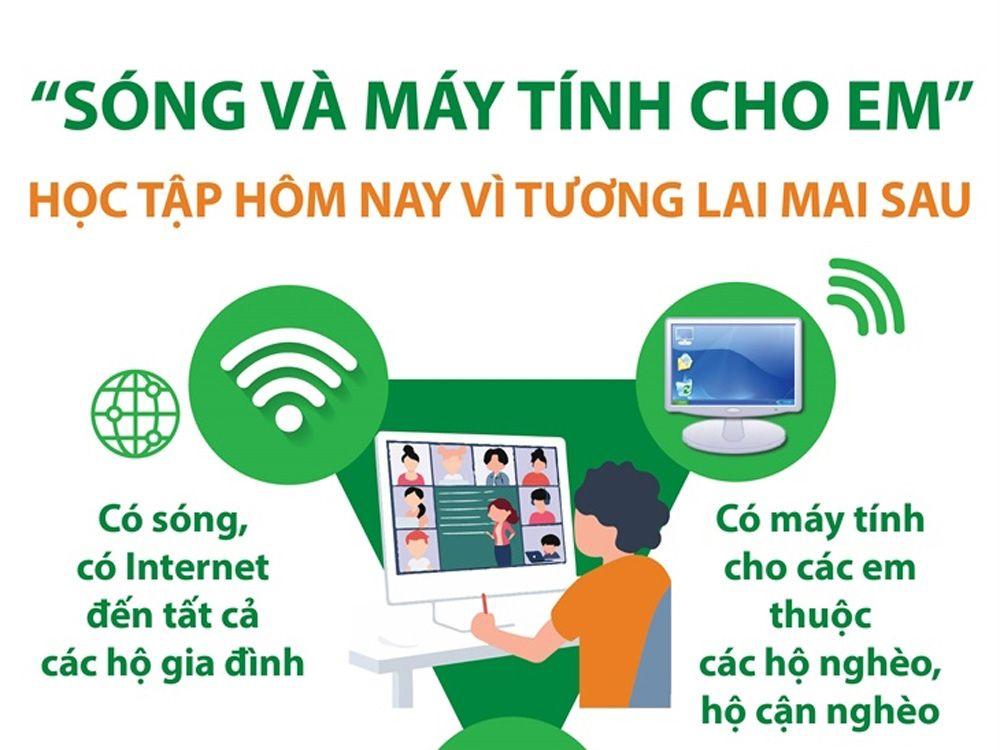 Thông báo về vệc thống kê số lượng sinh viên thuộc diện hoàn cảnh khó khăn có nhu cầu về máy tính, thiết bị trực tuyến